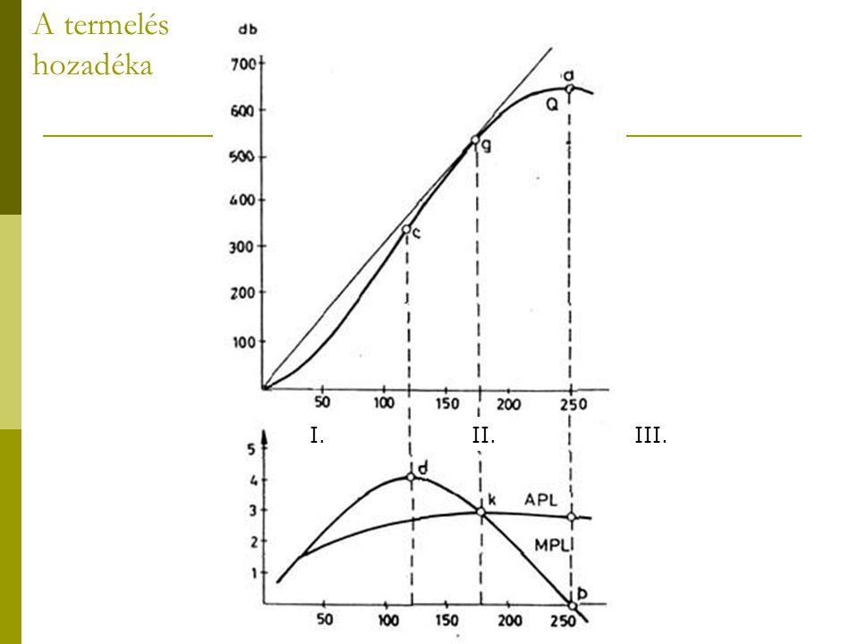  Az ábrán látható a munka átlag és határterméke, s a rövid távú termelési függvény.
