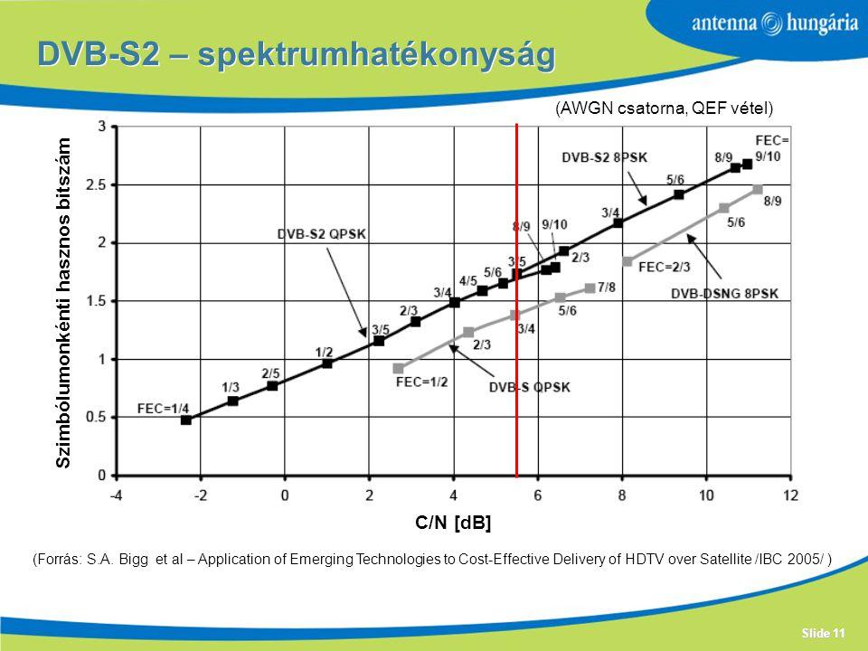 Slide 11 DVB-S2 – spektrumhatékonyság C/N [dB] Szimbólumonkénti hasznos bitszám (AWGN csatorna, QEF vétel) (Forrás: S.A.