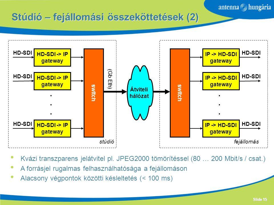 Slide 15 Stúdió – fejállomási összeköttetések (2) HD-SDI -> IP gateway HD-SDI -> IP gateway HD-SDI -> IP gateway multiplexer Átviteli hálózat switch HD-SDI stúdiófejállomás......