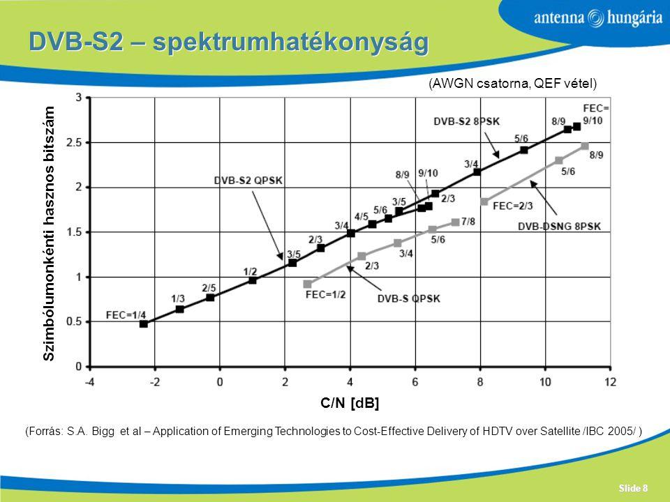 Slide 8 DVB-S2 – spektrumhatékonyság C/N [dB] Szimbólumonkénti hasznos bitszám (AWGN csatorna, QEF vétel) (Forrás: S.A.