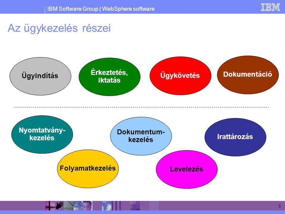 IBM Software Group | WebSphere software 3 Az ügykezelés részei Ügyindítás Érkeztetés, iktatás Folyamatkezelés Dokumentum- kezelés Ügykövetés Irattároz