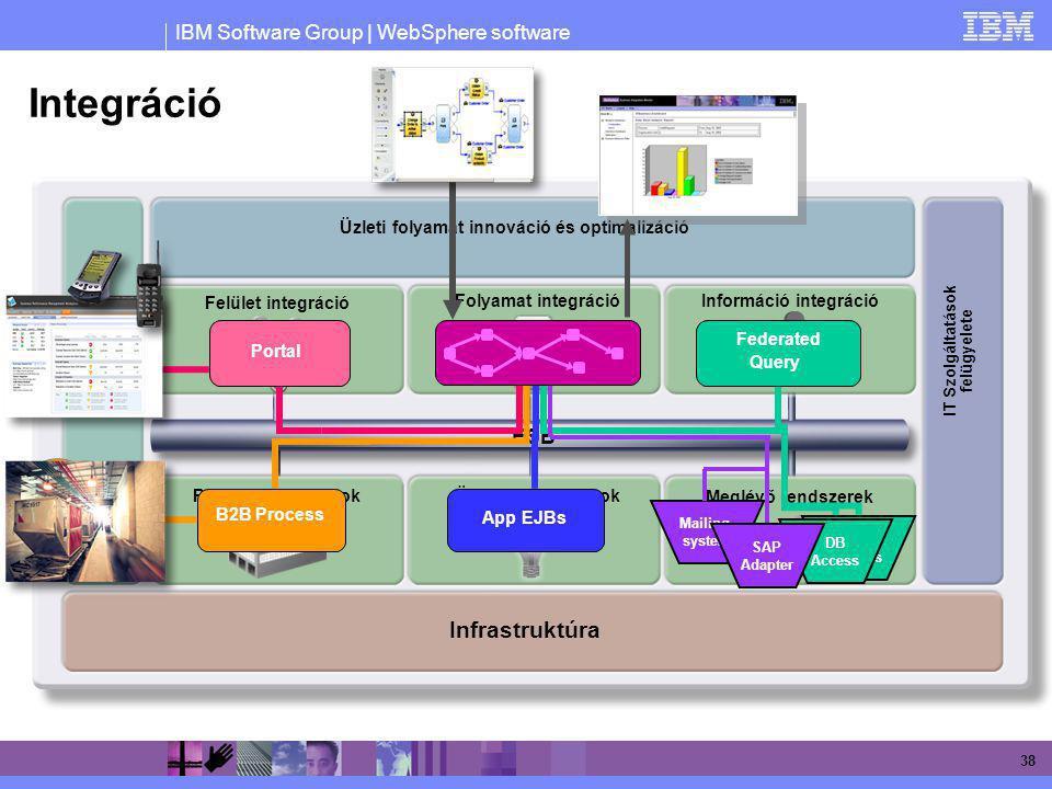 IBM Software Group | WebSphere software 38 Integráció Fejlesztési megoldások Folyamat integrációInformáció integráció Partner kapcsolatokÜzleti alkalm