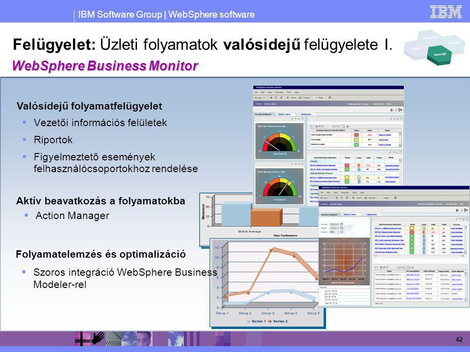 IBM Software Group | WebSphere software 42 Felügyelet: Üzleti folyamatok valósidejű felügyelete I.  Vezetői információs felületek  Riportok  Figyel