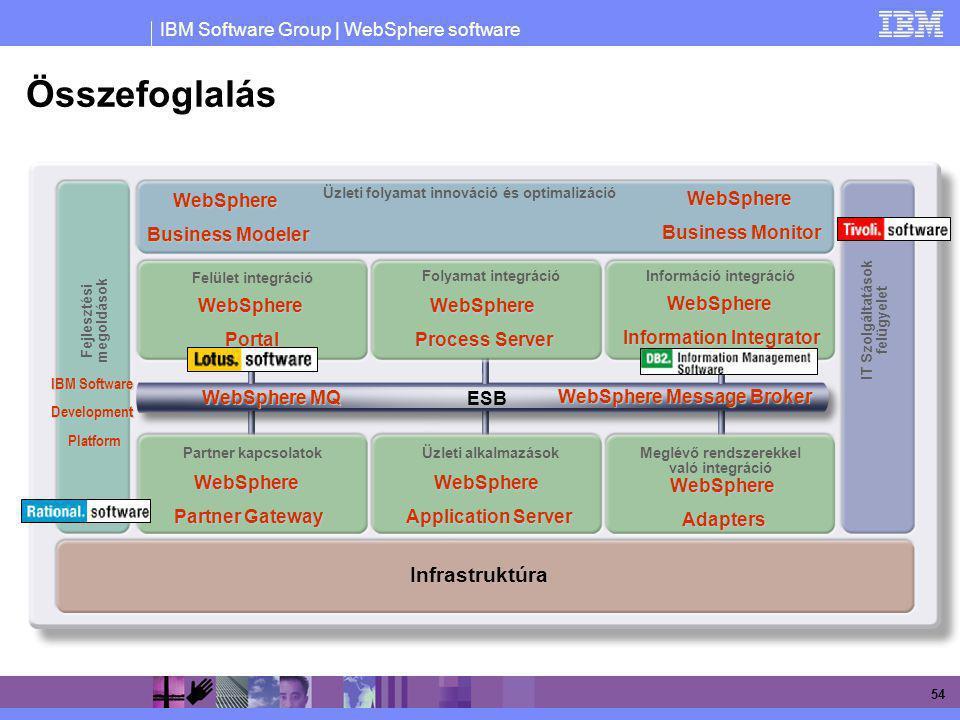 IBM Software Group | WebSphere software 54 Összefoglalás Fejlesztési megoldások Folyamat integrációInformáció integráció Partner kapcsolatokÜzleti alk