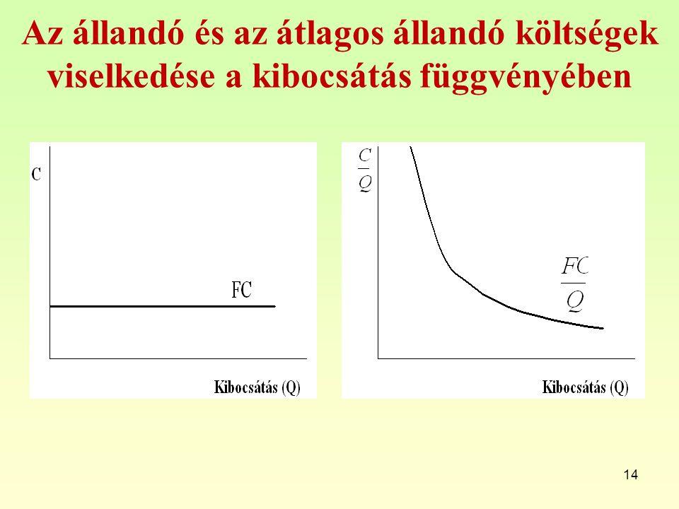 Az állandó és az átlagos állandó költségek viselkedése a kibocsátás függvényében 14