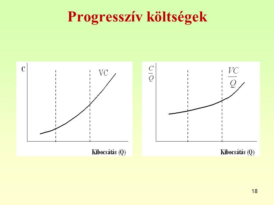 Progresszív költségek 18