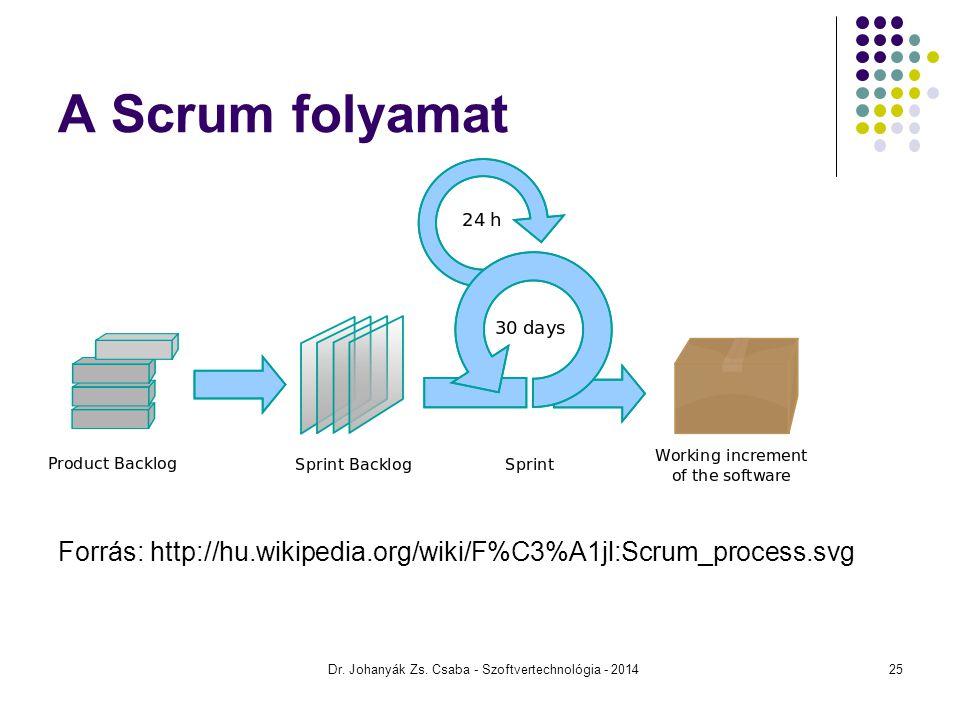 Forrás: http://hu.wikipedia.org/wiki/F%C3%A1jl:Scrum_process.svg Dr. Johanyák Zs. Csaba - Szoftvertechnológia - 201425