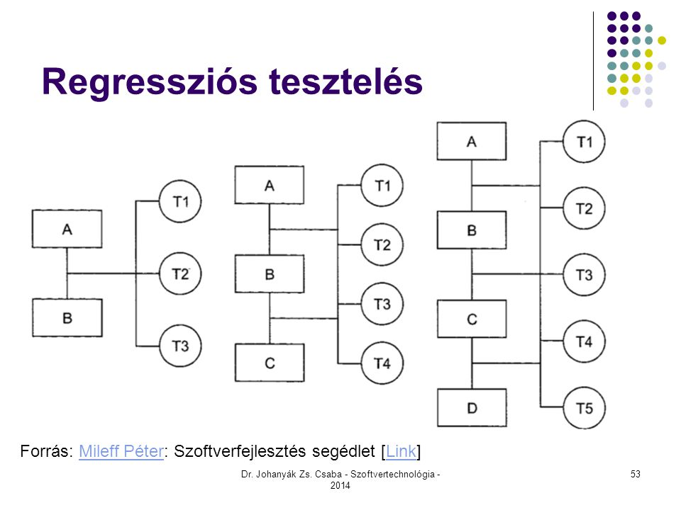 Regressziós tesztelés Dr. Johanyák Zs. Csaba - Szoftvertechnológia - 2014 Forrás: Mileff Péter: Szoftverfejlesztés segédlet [Link]Mileff PéterLink 53