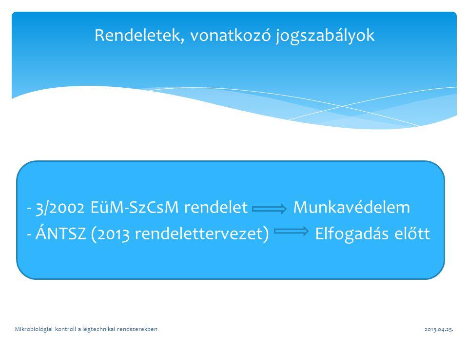 Rendeletek, vonatkozó jogszabályok - 3/2002 EüM-SzCsM rendelet Munkavédelem - ÁNTSZ (2013 rendelettervezet) Elfogadás előtt 2013.04.25.Mikrobiológiai kontroll a légtechnikai rendszerekben