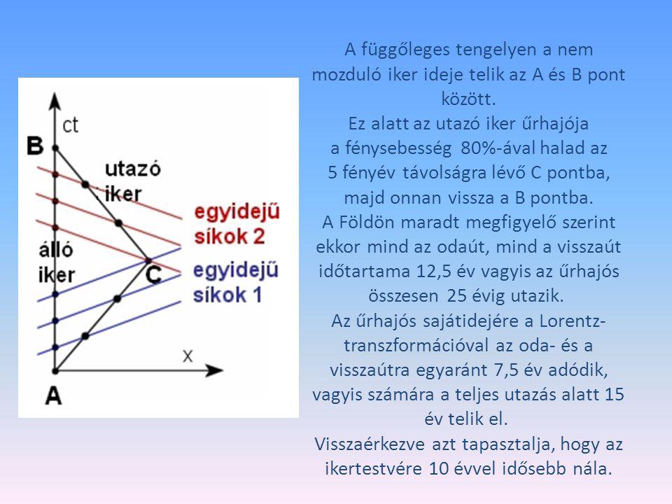 A függőleges tengelyen a nem mozduló iker ideje telik az A és B pont között. Ez alatt az utazó iker űrhajója a fénysebesség 80%-ával halad az 5 fényév