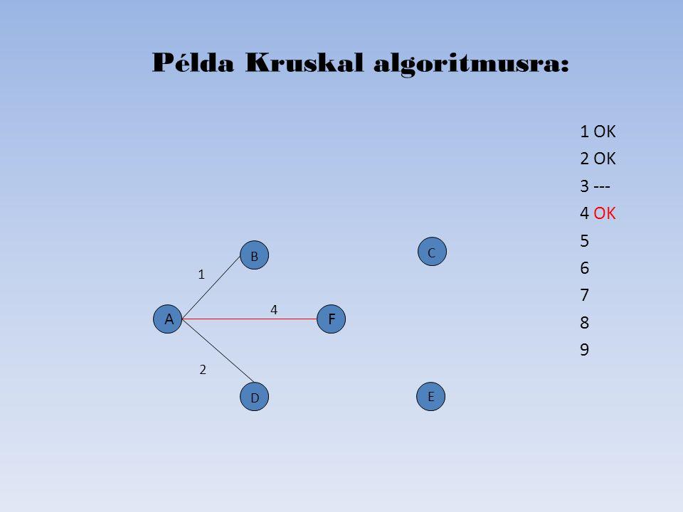 1 OK 2 OK 3 --- 4 OK 5 6 7 8 9 Példa Kruskal algoritmusra: D B C E A 2 4 1 F