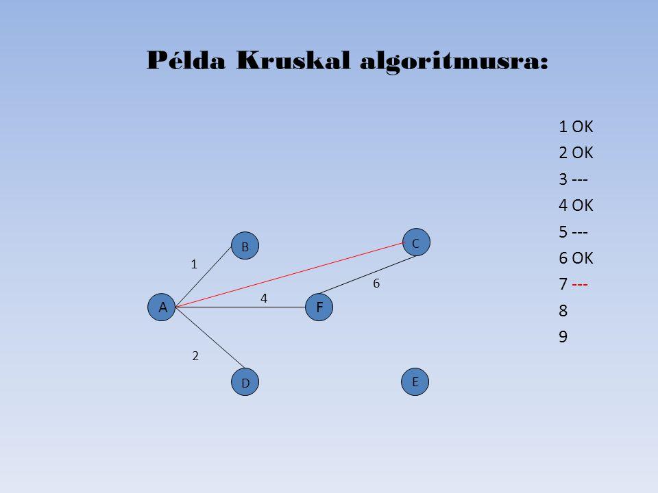 1 OK 2 OK 3 --- 4 OK 5 --- 6 OK 7 --- 8 9 Példa Kruskal algoritmusra: D B C E A 2 6 4 1 F