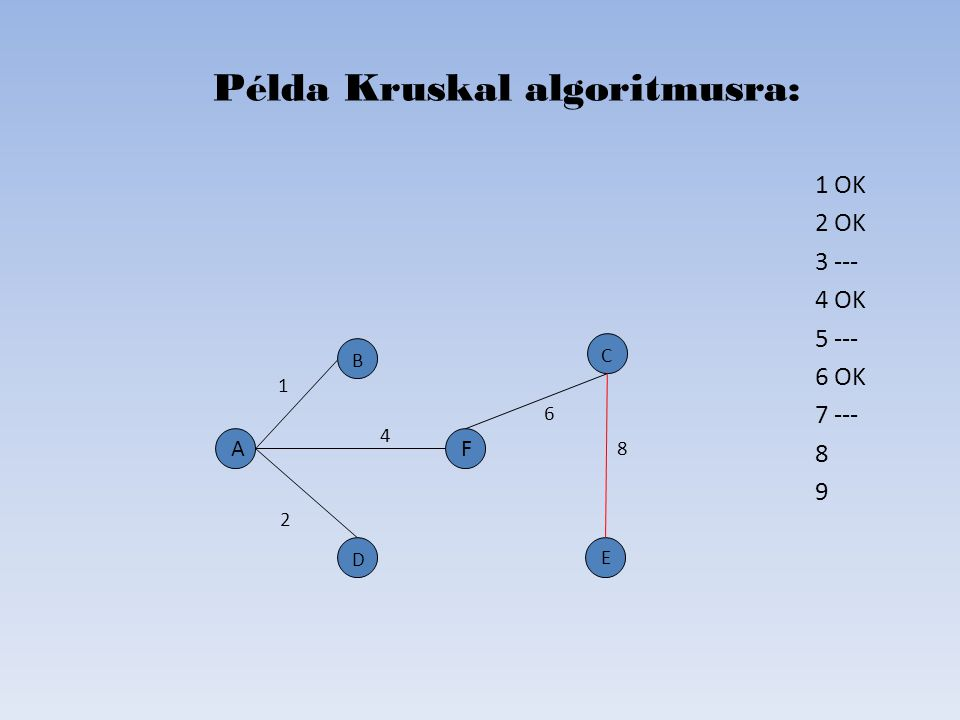 1 OK 2 OK 3 --- 4 OK 5 --- 6 OK 7 --- 8 9 Példa Kruskal algoritmusra: D B C E A 2 6 4 1 8 F