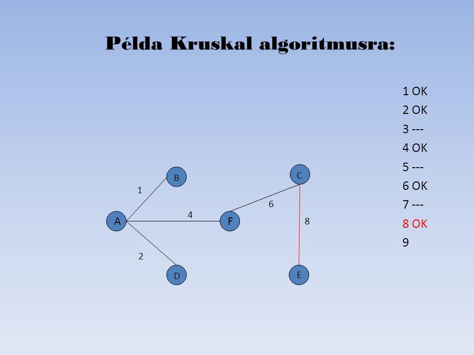 1 OK 2 OK 3 --- 4 OK 5 --- 6 OK 7 --- 8 OK 9 Példa Kruskal algoritmusra: D B C E A 2 6 4 1 8 F