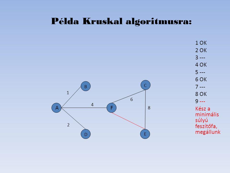 1 OK 2 OK 3 --- 4 OK 5 --- 6 OK 7 --- 8 OK 9 --- Kész a minimális súlyú feszítőfa, megállunk Példa Kruskal algoritmusra: D B C E A 2 6 4 1 8 F
