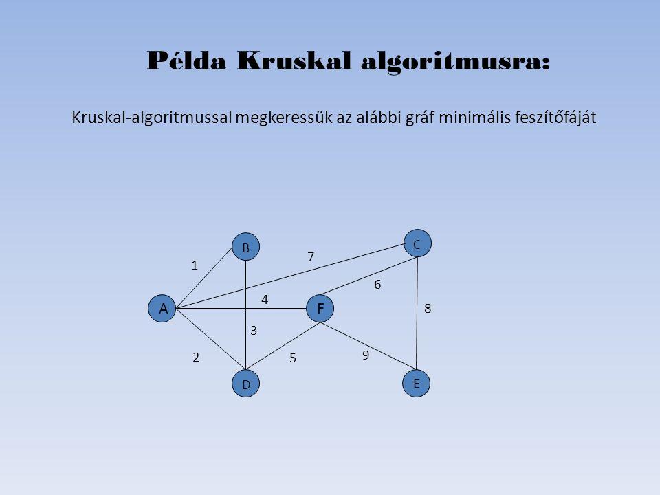 Kruskal-algoritmussal megkeressük az alábbi gráf minimális feszítőfáját Példa Kruskal algoritmusra: D B C E A 5 2 6 4 1 8 7 3 9 F