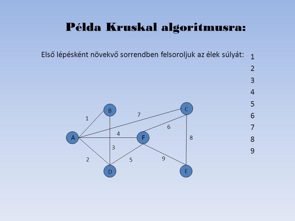 1 OK 2 OK 3 --- 4 OK 5 --- 6 7 8 9 Példa Kruskal algoritmusra: D B C E A 2 4 1 F