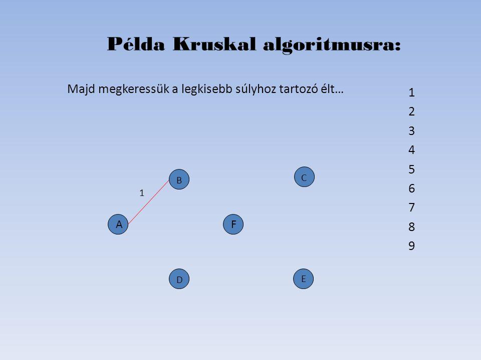 1 OK 2 OK 3 --- 4 OK 5 --- 6 OK 7 8 9 Példa Kruskal algoritmusra: D B C E A 2 6 4 1 F