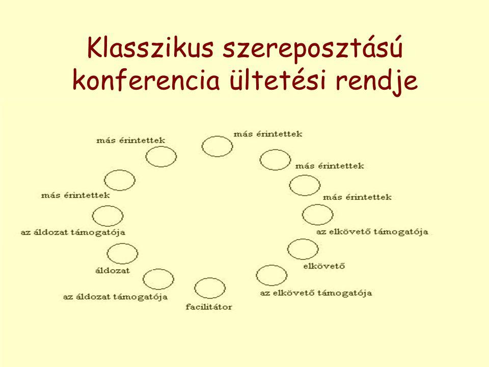 Klasszikus szereposztású konferencia ültetési rendje