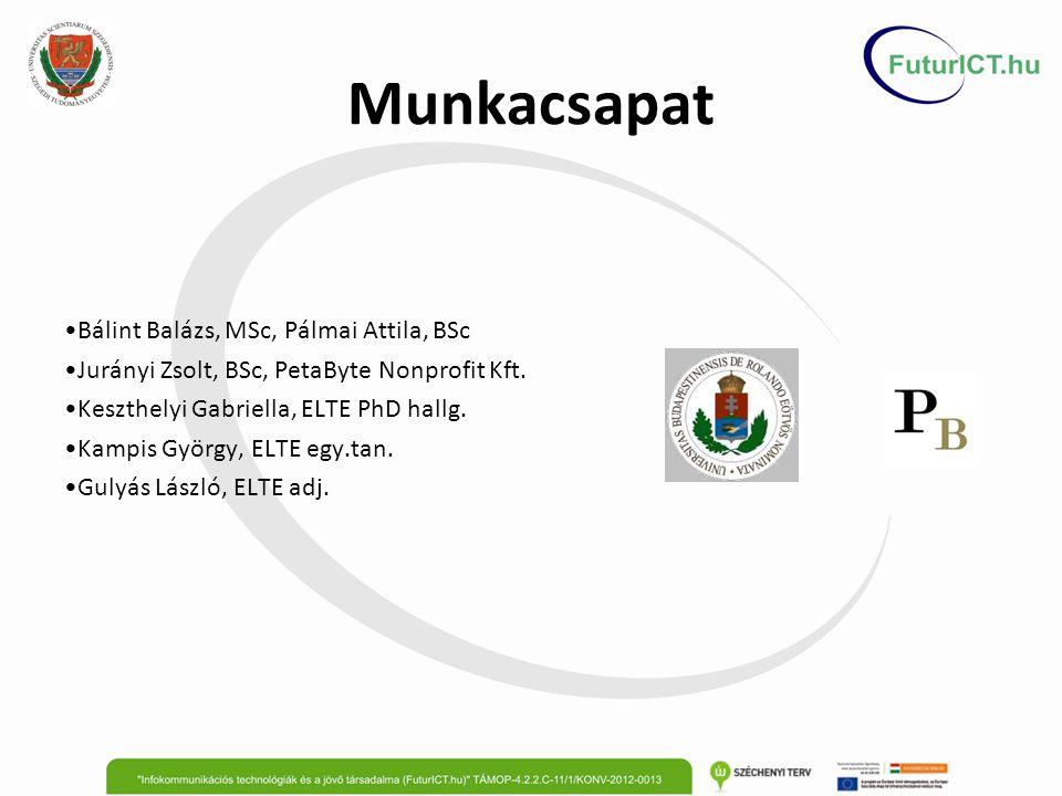 Munkacsapat Bálint Balázs, MSc, Pálmai Attila, BSc Jurányi Zsolt, BSc, PetaByte Nonprofit Kft.