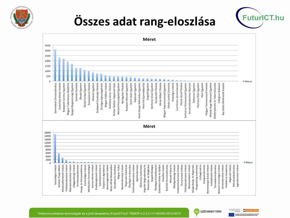 Összes adat rang-eloszlása