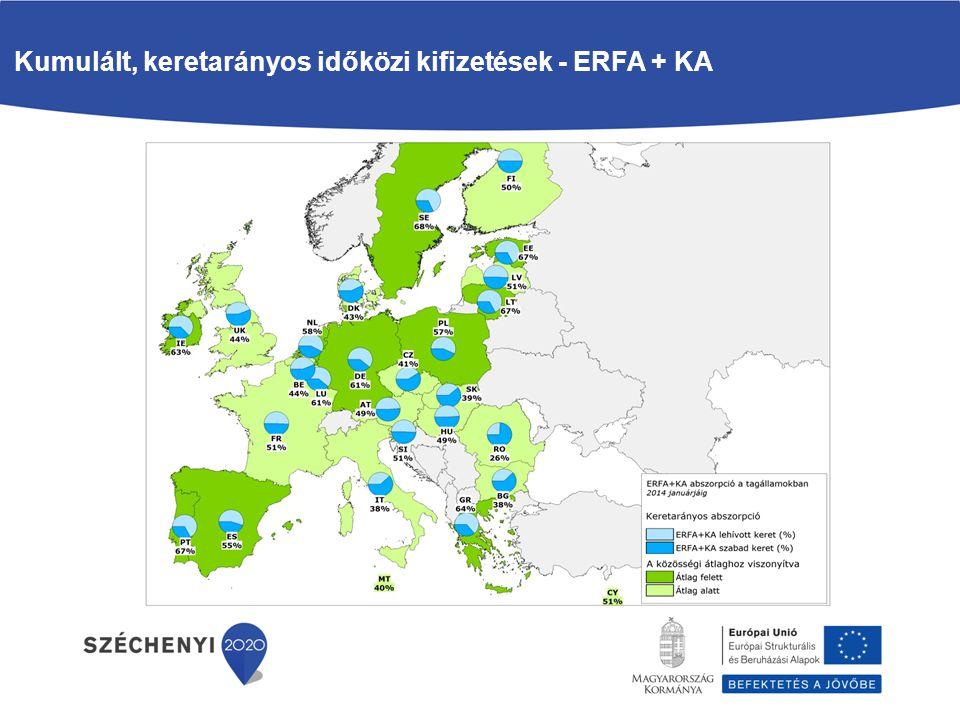 Kumulált, keretarányos időközi kifizetések - ERFA + KA