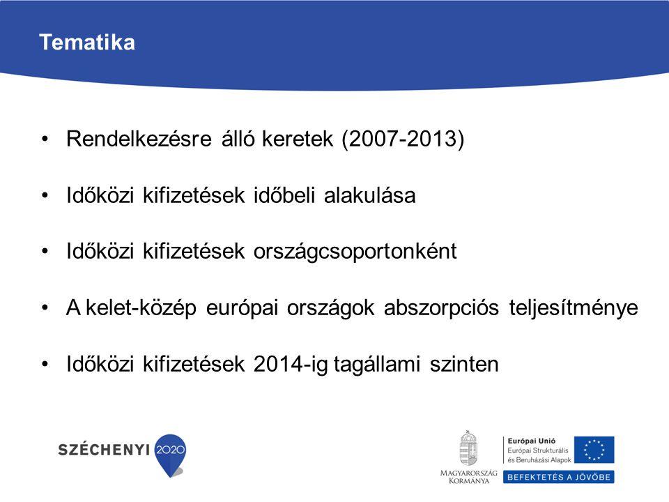 Rendelkezésre álló keretek (2007-2013) Időközi kifizetések időbeli alakulása Időközi kifizetések országcsoportonként A kelet-közép európai országok ab
