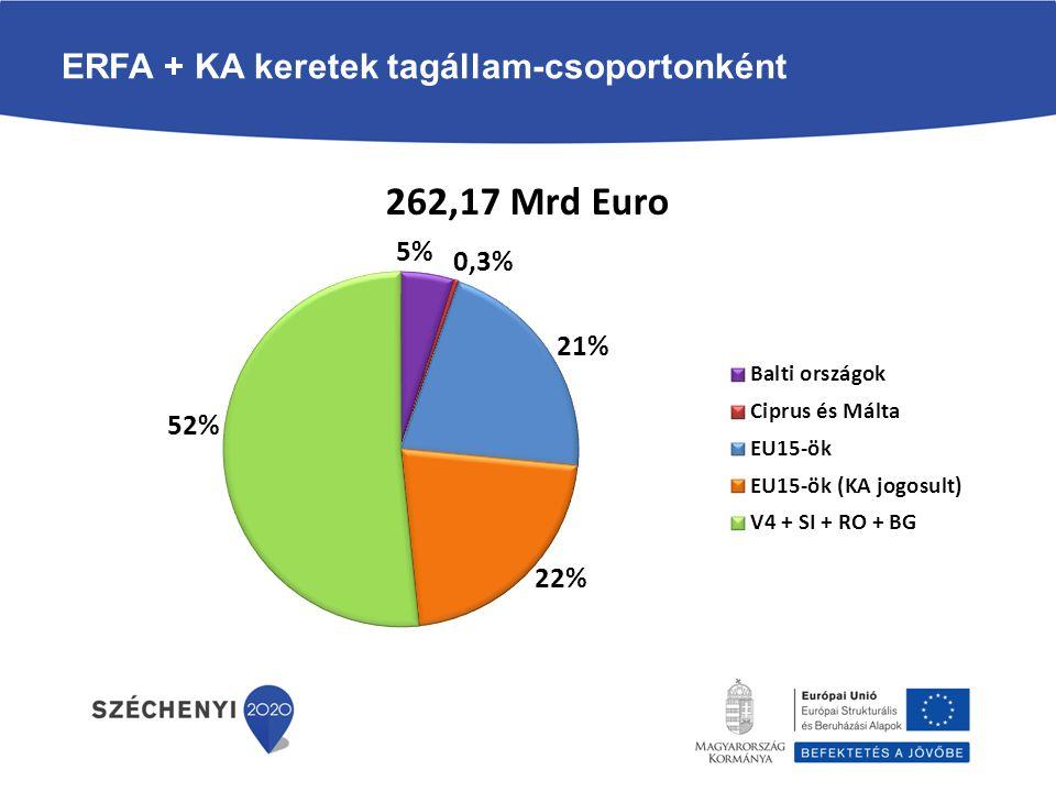 ERFA + KA keretek tagállam-csoportonként