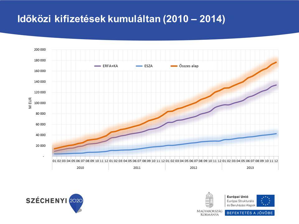 Időközi kifizetések kumuláltan (2010 – 2014)