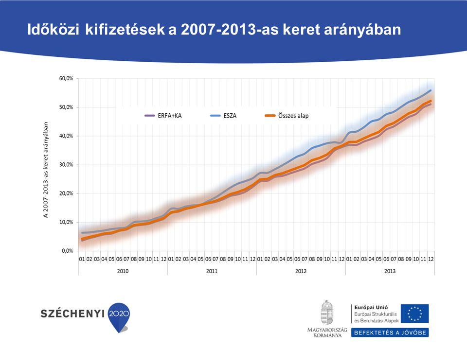 Időközi kifizetések a keret arányában országcsoportonként ERFA + KA