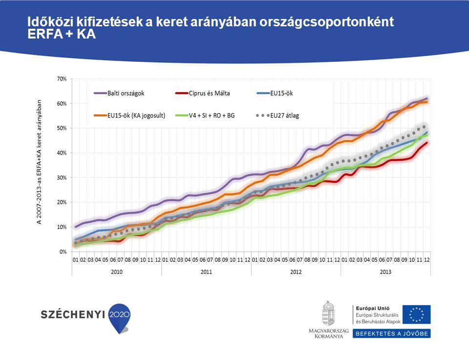 Időközi kifizetések a keret arányában országcsoportonként ESZA