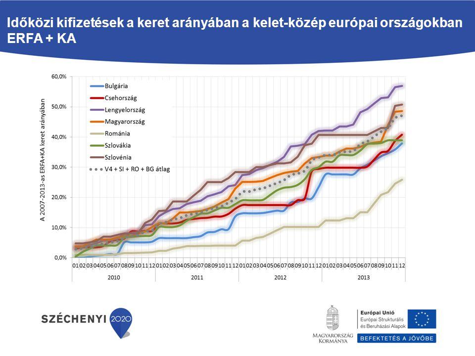 Időközi kifizetések a keret arányában a kelet-közép európai országokban ERFA + KA
