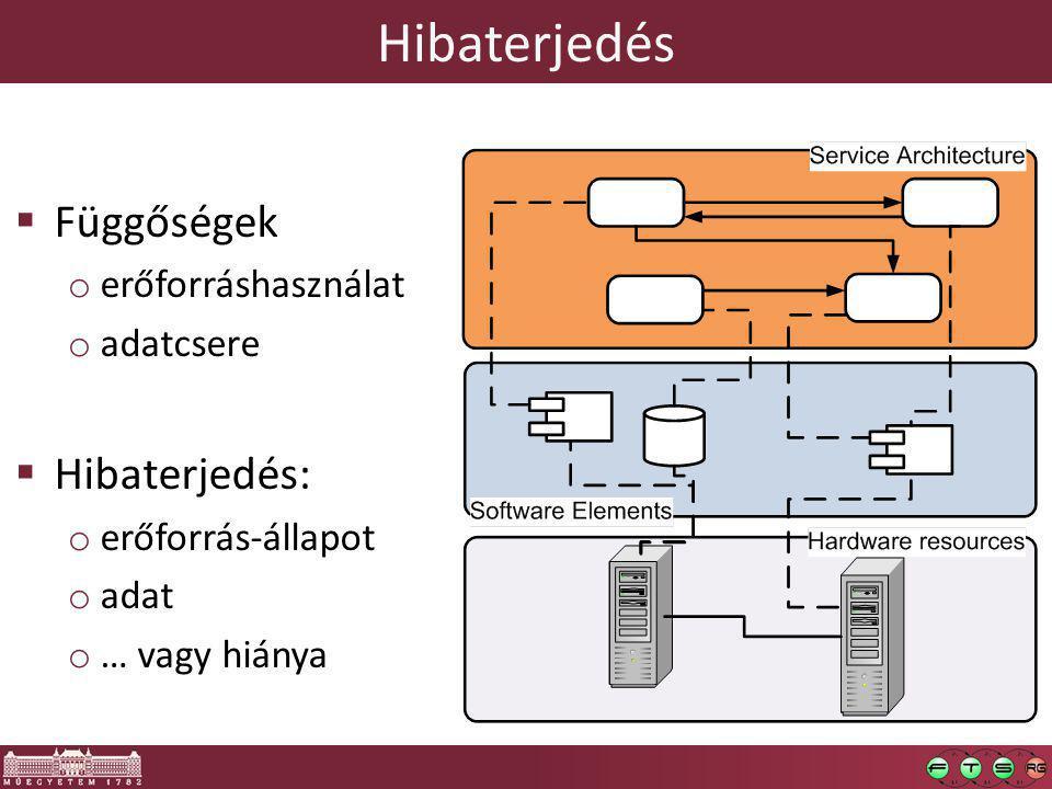 Hibaterjedés  Függőségek o erőforráshasználat o adatcsere  Hibaterjedés: o erőforrás-állapot o adat o … vagy hiánya