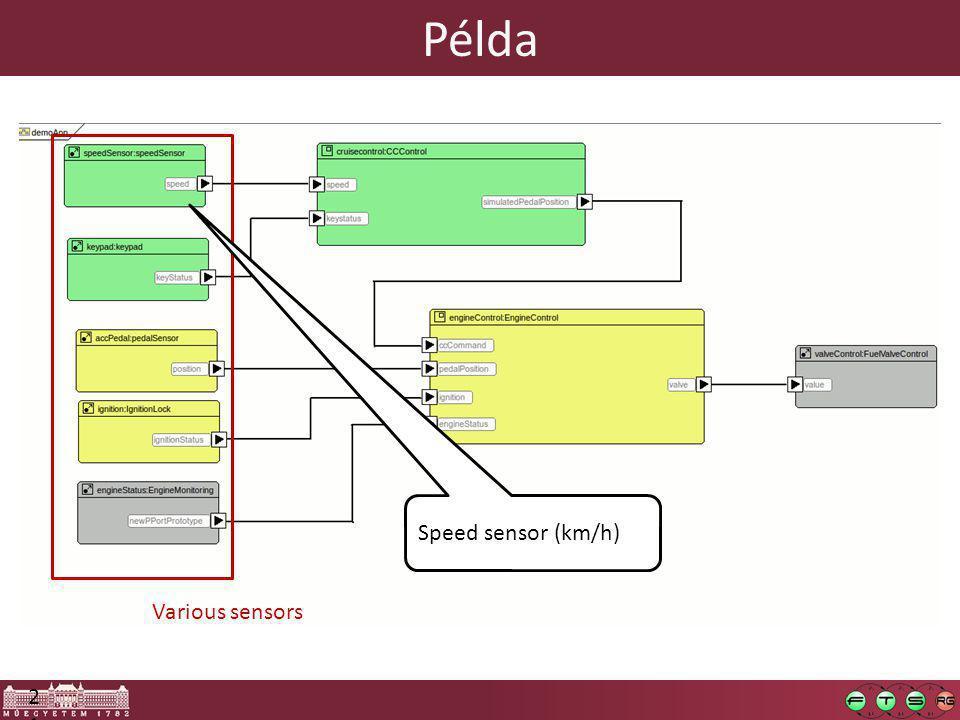 21 Various sensors Speed sensor (km/h) Példa
