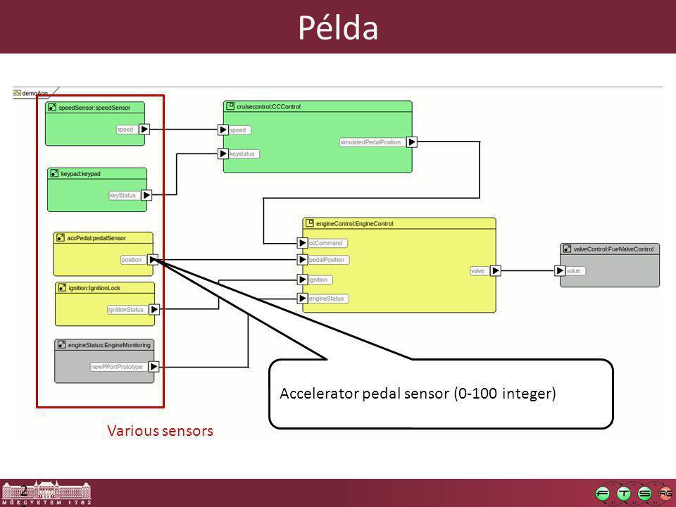 23 Various sensors Accelerator pedal sensor (0-100 integer) Példa