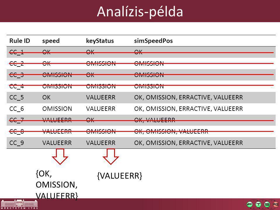 Rule IDspeedkeyStatussimSpeedPos CC_1OK CC_2OKOMISSION CC_3OMISSIONOKOMISSION CC_4OMISSION CC_5OKVALUEERROK, OMISSION, ERRACTIVE, VALUEERR CC_6OMISSIONVALUEERROK, OMISSION, ERRACTIVE, VALUEERR CC_7VALUEERROKOK, VALUEERR CC_8VALUEERROMISSIONOK, OMISSION, VALUEERR CC_9VALUEERR OK, OMISSION, ERRACTIVE, VALUEERR {OK, OMISSION, VALUEERR} {VALUEERR} Analízis-példa