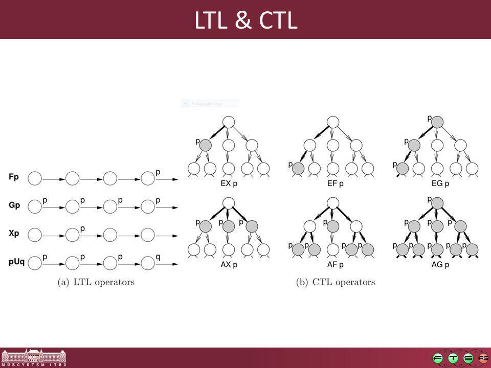LTL & CTL