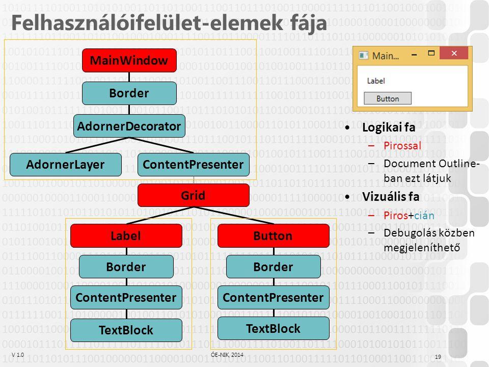 V 1.0ÓE-NIK, 2014 Felhasználóifelület-elemek fája 19 MainWindow Border AdornerDecorator AdornerLayerContentPresenter Grid LabelButton Border ContentPresenter TextBlock Border ContentPresenter TextBlock Logikai fa –Pirossal –Document Outline- ban ezt látjuk Vizuális fa –Piros+cián –Debugolás közben megjeleníthető