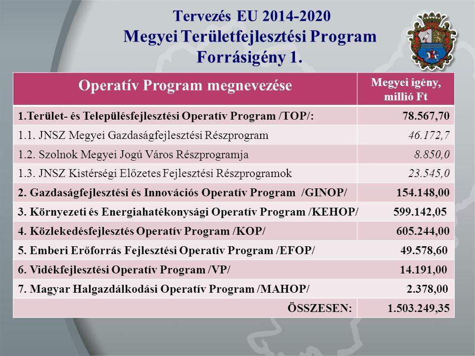 Tervezés EU 2014-2020 Megyei Területfejlesztési Program Forrásigény 1.
