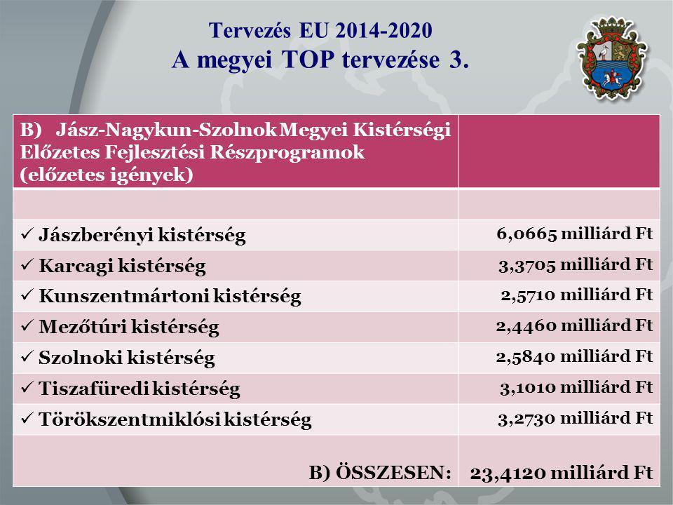 Tervezés EU 2014-2020 A megyei TOP tervezése 3.