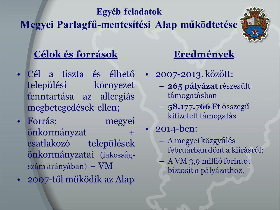 Egyéb feladatok Megyei Parlagfű-mentesítési Alap működtetése Célok és források Cél a tiszta és élhető települési környezet fenntartása az allergiás megbetegedések ellen; Forrás: megyei önkormányzat + csatlakozó települések önkormányzatai (lakosság- szám arányában) + VM 2007-től működik az Alap Eredmények 2007-2013.