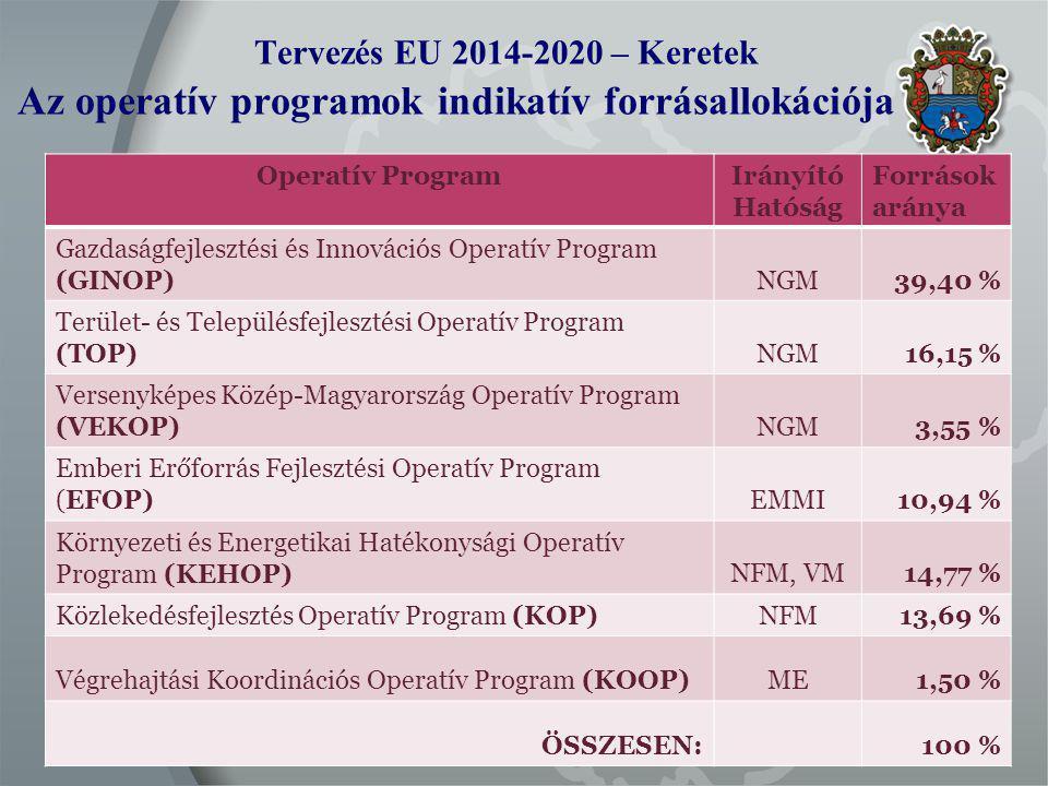 Tervezés EU 2014-2020 – Keretek Az operatív programok indikatív forrásallokációja Operatív ProgramIrányító Hatóság Források aránya Gazdaságfejlesztési és Innovációs Operatív Program (GINOP)NGM39,40 % Terület- és Településfejlesztési Operatív Program (TOP)NGM16,15 % Versenyképes Közép-Magyarország Operatív Program (VEKOP)NGM3,55 % Emberi Erőforrás Fejlesztési Operatív Program (EFOP)EMMI 10,94 % Környezeti és Energetikai Hatékonysági Operatív Program (KEHOP)NFM, VM14,77 % Közlekedésfejlesztés Operatív Program (KOP)NFM13,69 % Végrehajtási Koordinációs Operatív Program (KOOP)ME1,50 % ÖSSZESEN:100 %