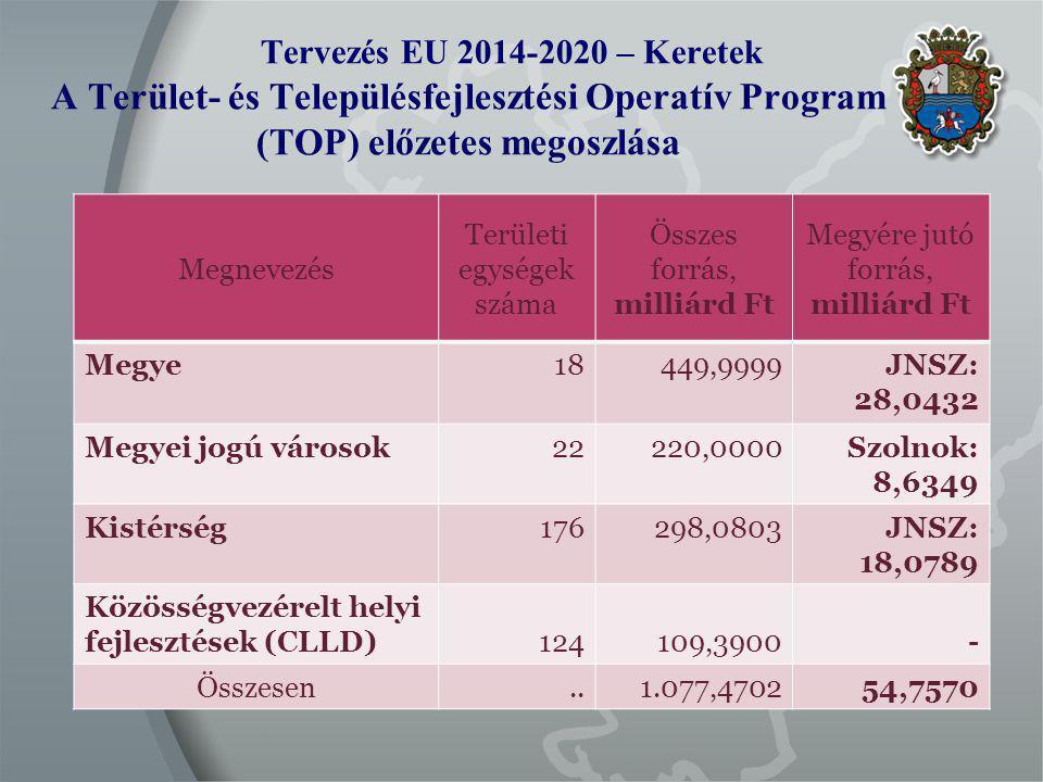Tervezés EU 2014-2020 – Keretek A Terület- és Településfejlesztési Operatív Program (TOP) előzetes megoszlása Megnevezés Területi egységek száma Összes forrás, milliárd Ft Megyére jutó forrás, milliárd Ft Megye18449,9999JNSZ: 28,0432 Megyei jogú városok22220,0000Szolnok: 8,6349 Kistérség176298,0803JNSZ: 18,0789 Közösségvezérelt helyi fejlesztések (CLLD)124109,3900- Összesen..1.077,470254,7570