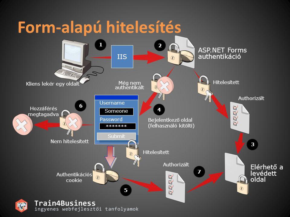 Form-alapú hitelesítés Kliens lekér egy oldalt Authorizált ASP.NET Forms authentikáció Még nem authentikált Hitelesített Bejelentkező oldal (felhaszná