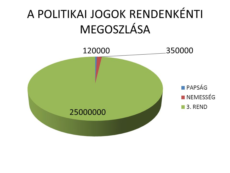 A POLITIKAI JOGOK RENDENKÉNTI MEGOSZLÁSA