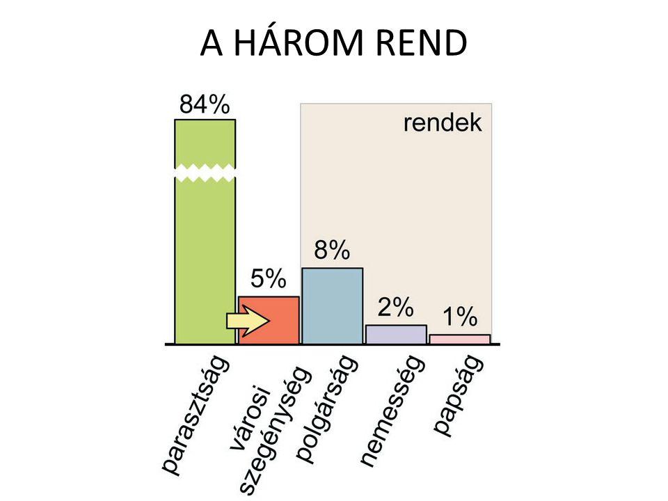 A HÁROM REND