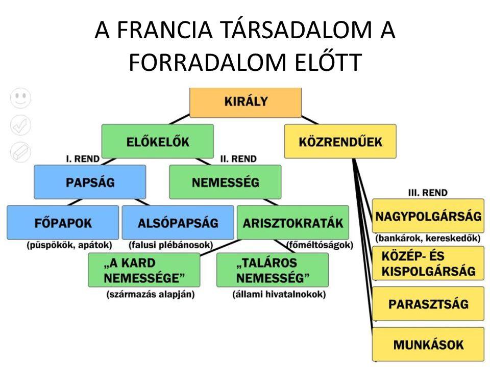 A FRANCIA TÁRSADALOM A FORRADALOM ELŐTT