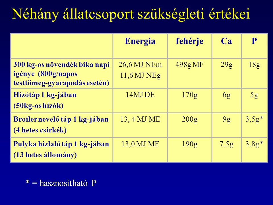 Néhány állatcsoport szükségleti értékei EnergiafehérjeCaP 300 kg-os növendék bika napi igénye (800g/napos testtömeg-gyarapodás esetén) 26,6 MJ NEm 11,6 MJ NEg 498g MF29g18g Hízótáp 1 kg-jában (50kg-os hízók) 14MJ DE170g6g5g Broiler nevelő táp 1 kg-jában (4 hetes csirkék) 13, 4 MJ ME200g9g3,5g* Pulyka hizlaló táp 1 kg-jában (13 hetes állomány) 13,0 MJ ME190g7,5g3,8g* * = hasznosítható P