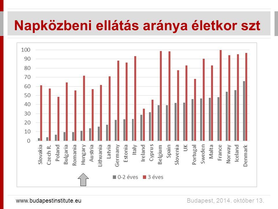 Férőhely fejlesztés 2007-2011 +16 ezer (50%) bölcsődei férőhely