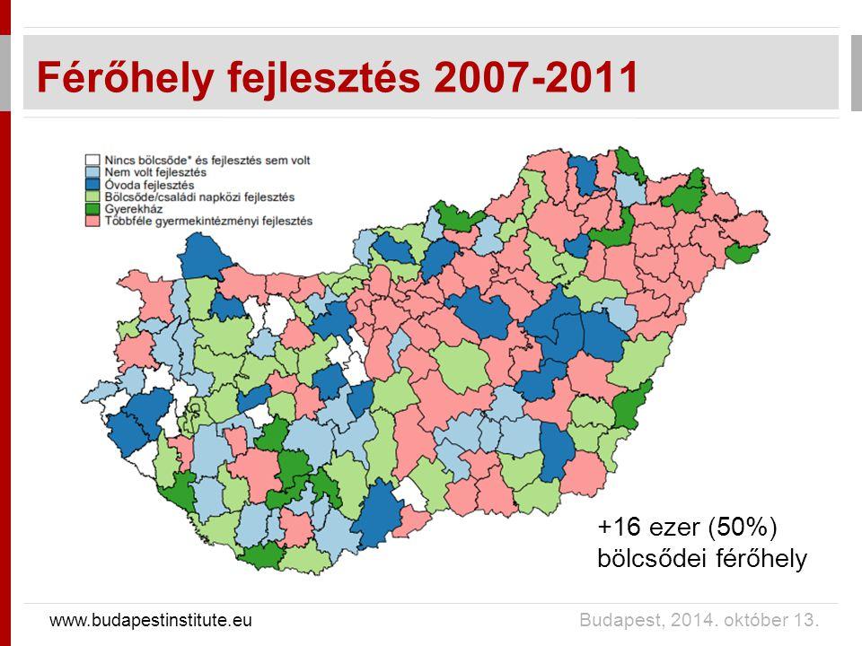 www.budapestinstitute.eu Budapest, 2014. október 13. Hozzáférés bővülése 2002-2013